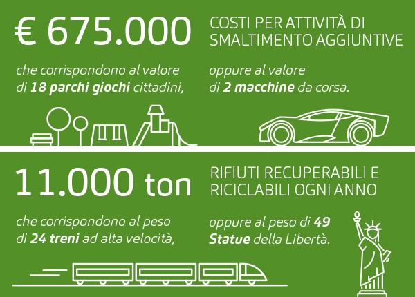 Ma quanto ci costa l'uso scorretto dei cestoni stradali?